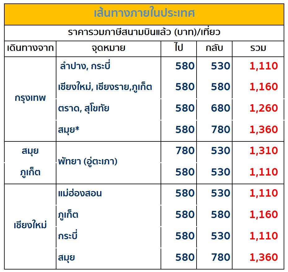 โปรโมชั่น ฉลองครบรอบ 48 ปี Bangkok Airways